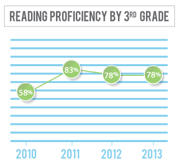 Reading proficiency among 3rd graders in York County has gone from 58 percent in 2010 to 78 percent in 2013
