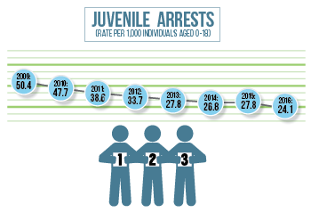 Juvenile arrests have dropped substantially in Lancaster County since 2010