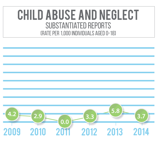 Saline County's child abuse and neglect numbers have stayed flat and low.