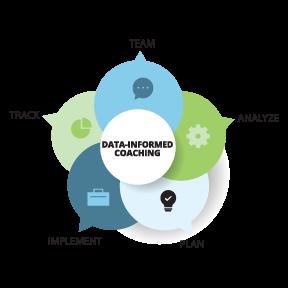 Data-Informed Coaching (DAY 1)