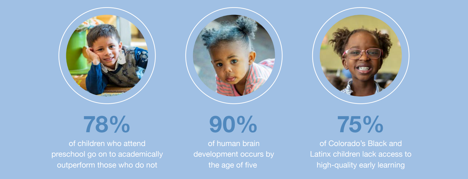 facts about early education