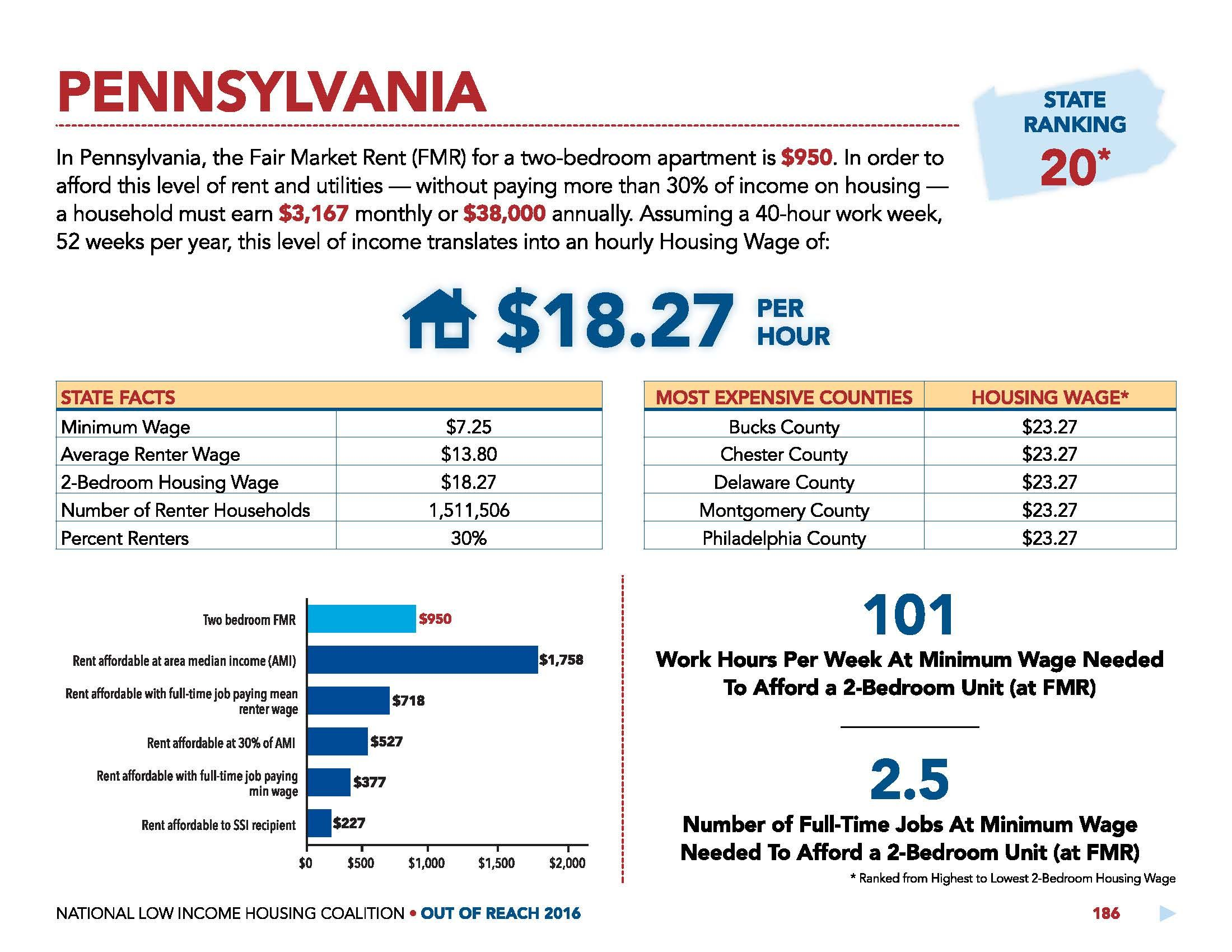 Affordable Housing for Low-Income Families