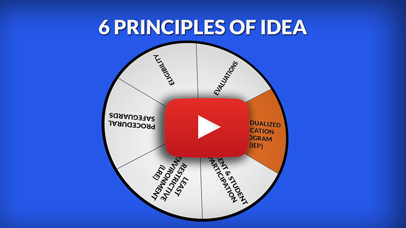 Link to youtube video 6 Principles of IDEA: IEP