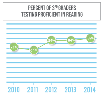 Reading proficiency among 3rd graders in Platte County has gone from 71 percent in 2010 to 84 percent in 2013