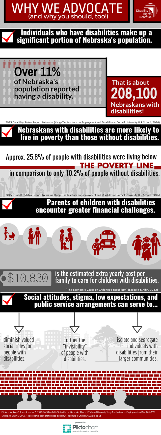 Why we advocate infographic from 2015