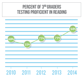 Reading proficiency among 3rd graders in Adams County has stayed largely flat in Garden County