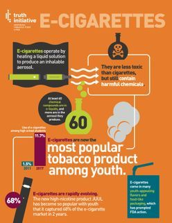 Six Important Facts about JUUL -