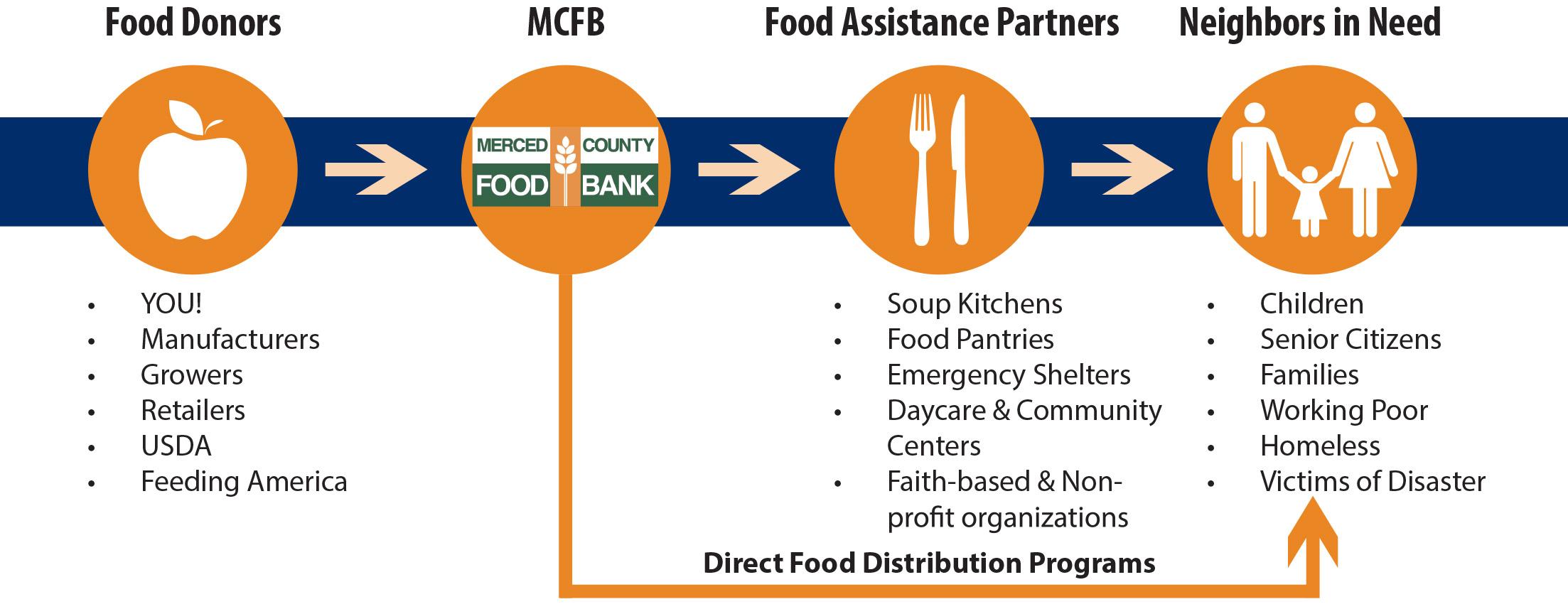 houston food bank volunteer essay