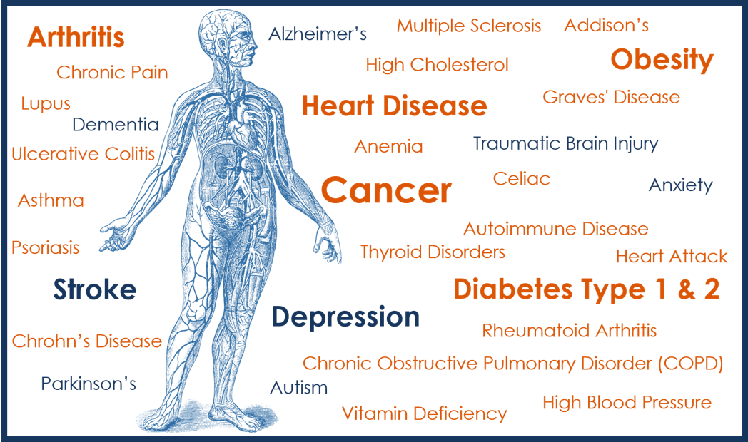 Illnesses that are known to impact Brain Health