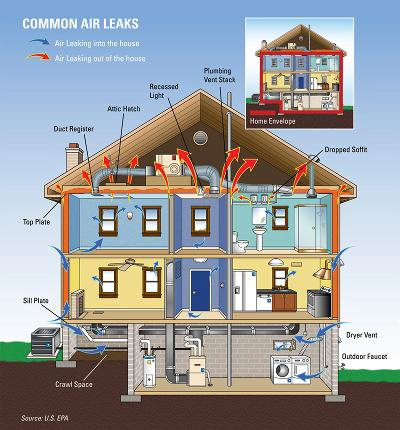 Tips For Weatherizing Your Home For Spring