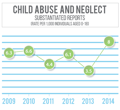 Custer County Nebraska has seen a decline in substantiated child abuse and neglect rates since 2010