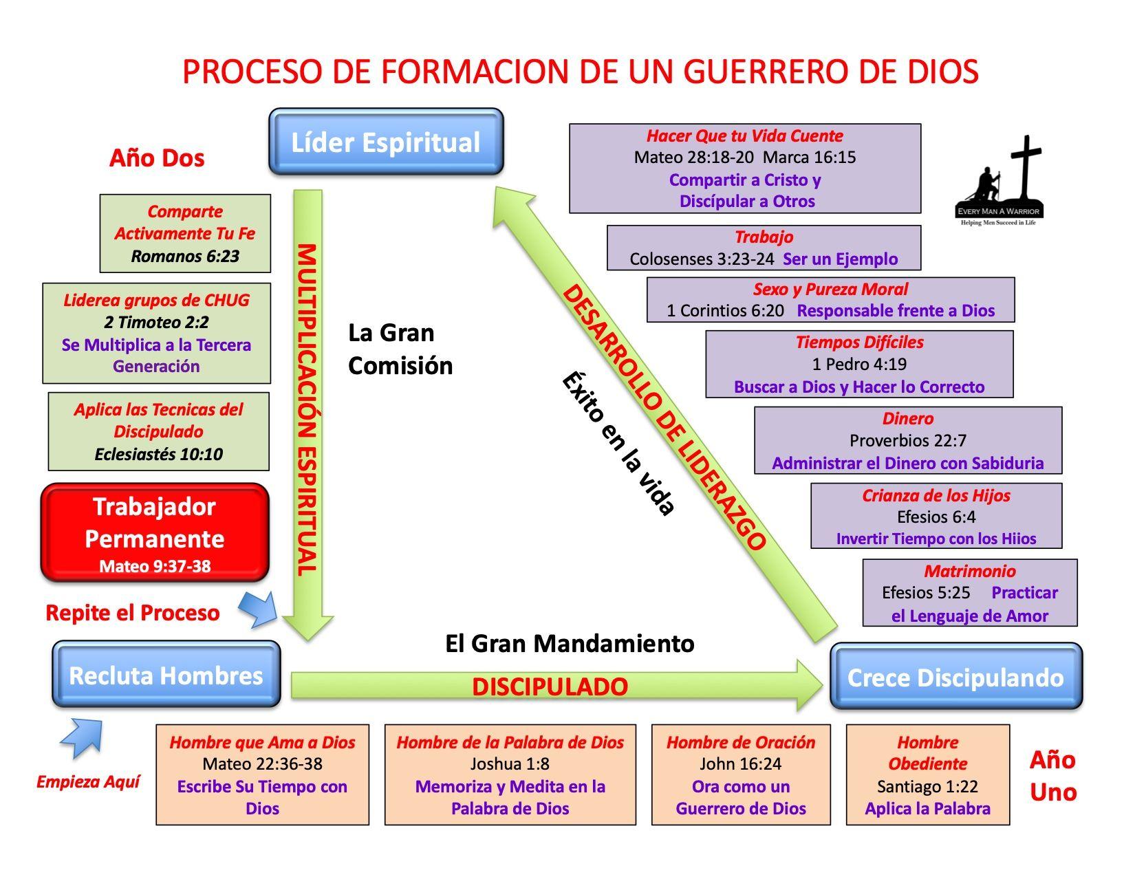 Proceso de Formación de un Guerrero de Dios
