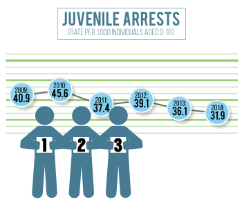 Juvenile arrests have decreased in Lincoln County.