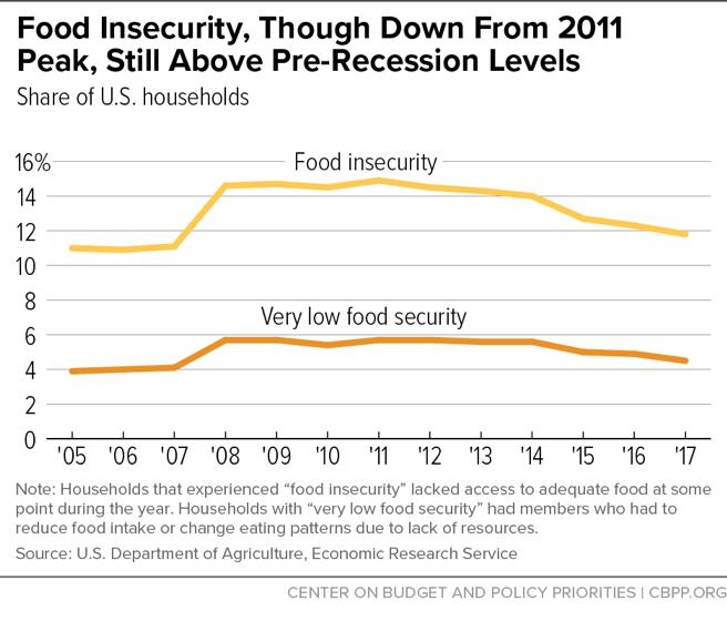 Millions Still Struggling to Afford Food