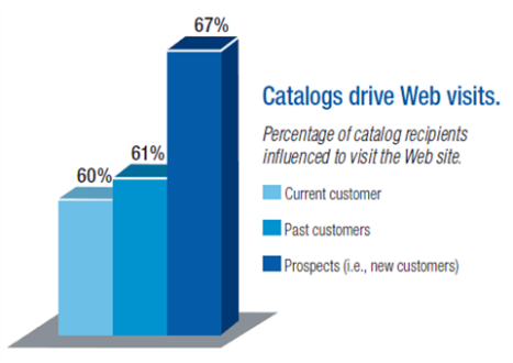 Catalogs drive eCommerce business