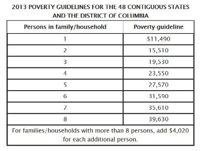 2013 federal poverty guidelines essay custom paper help rh bvpaperrxlo automator me Pictures Poverty USA 400% Federal Poverty Level Chart