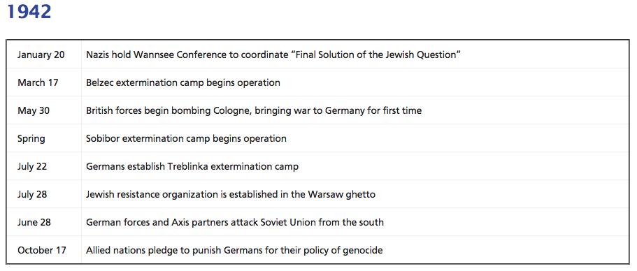 timeline of holocaust A time line of anne frank, a jewish girl who lived and died during the holocaust links to other resources and research activities are included.