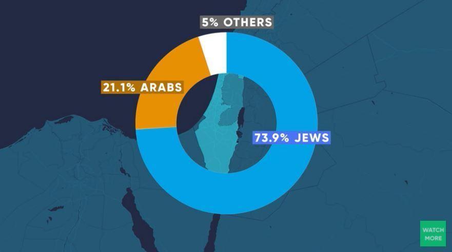 ISRAEL 101: ISRAELI POLITICS