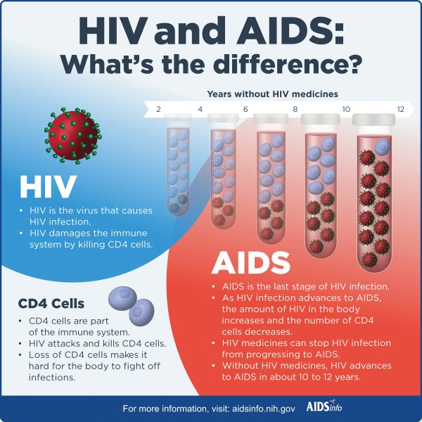 HIV versus AIDS