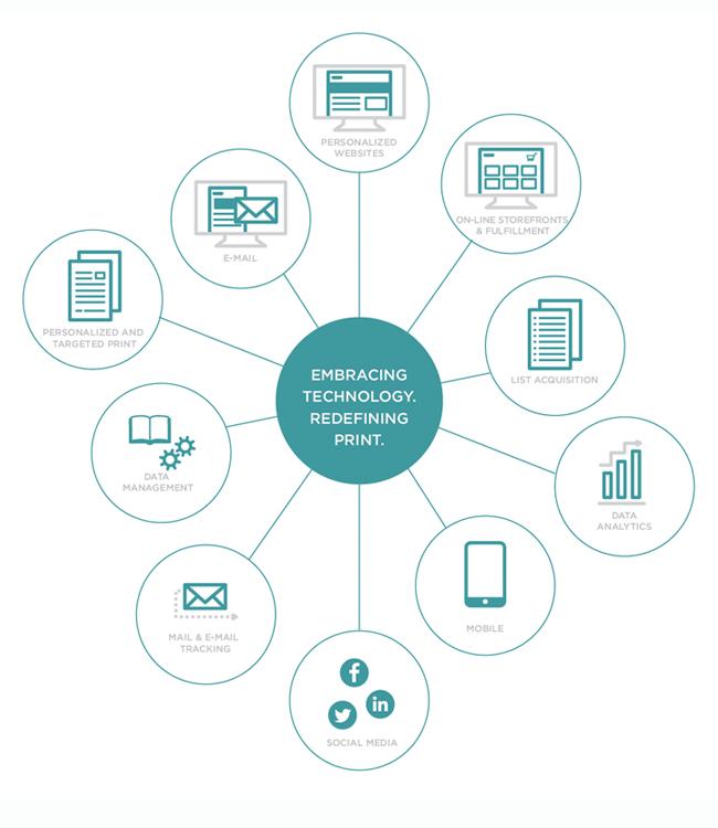 SeaChange Print Innovations : Portfolio : Integrated Marketing