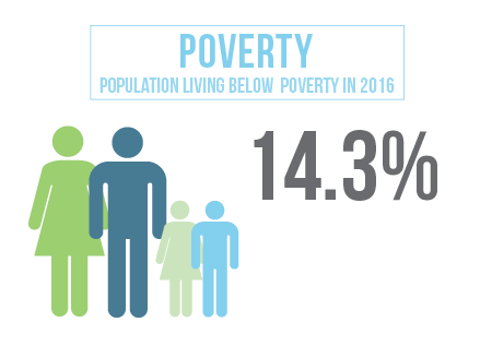 14.3 percent of the population in Lancaster County Nebraska is living below the poverty line