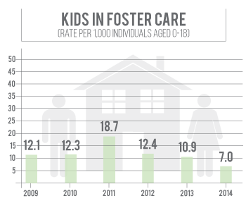 Number of kids in foster care in Lancaster County has declined since 2011