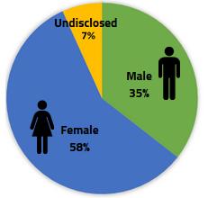 Gender Identity of Child
