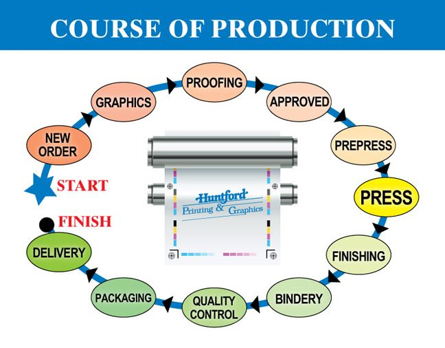 Course of Production
