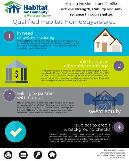 Habitat Homeowner Infographic