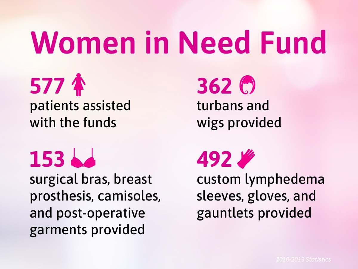 WOMEN IN NEED FUND