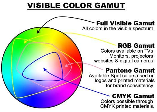 Visible Color