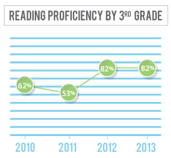 Reading proficiency among 3rd graders in Sheridan County has gone from 62 percent in 2010 to 82 percent in 2013