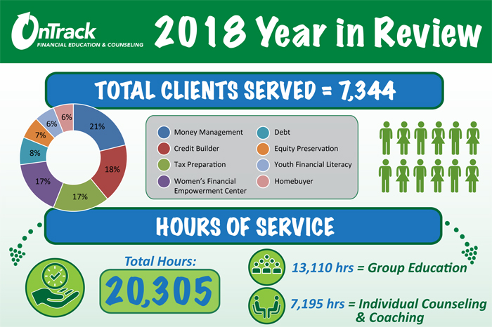 Available Now: OnTrack WNC's 2018 Annual Report