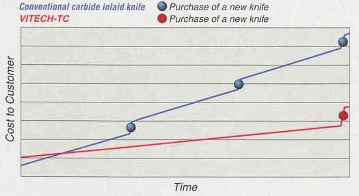 Vitech Carbide paper knife