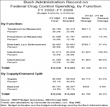 The Continued Standstill in Reducing Illicit Drug Use: Is the Policy-Budget Mismatch to Blame?