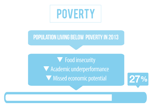 27 percent of the population in Thurston County Nebraska is living below the poverty line