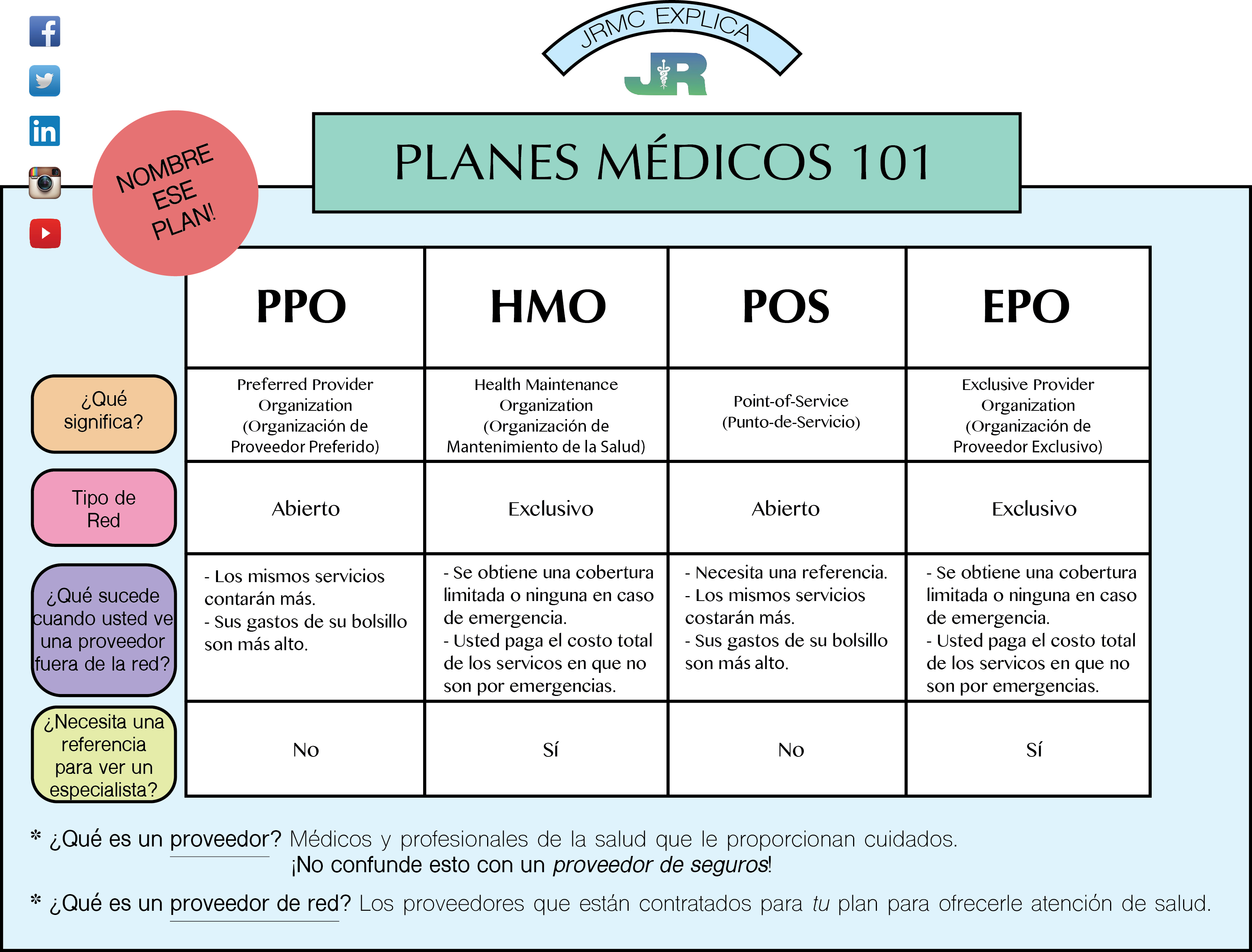 Health Plans 101 (Spanish)