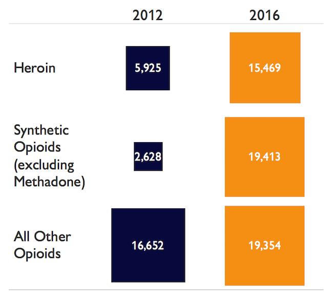 Opioid Overdose Deaths 2012 - 2016