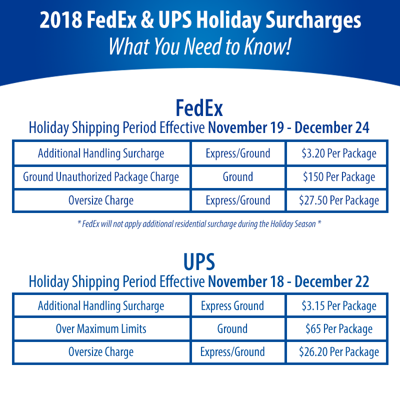 FedEx & UPS Holiday Surcharges