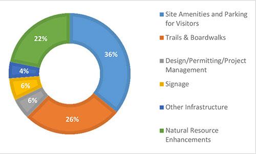 Bolivar Peninsula Nature Trail funding