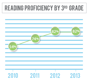 Reading proficiency among 3rd graders in Sherman County has gone from 54 percent in 2010 to 82 percent in 2013