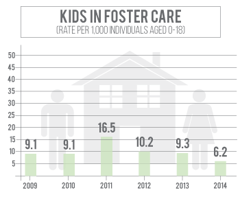 Number of kids in foster care in Madison County has declined since 2011