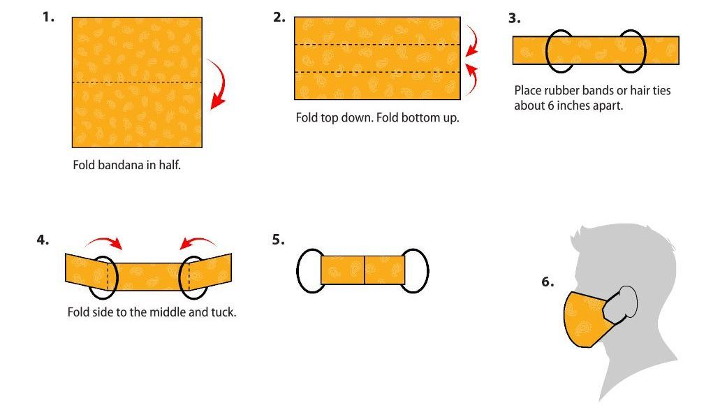 Illustration of how to make a cloth face covering from a bandanna