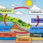 Water Cycle Bangles