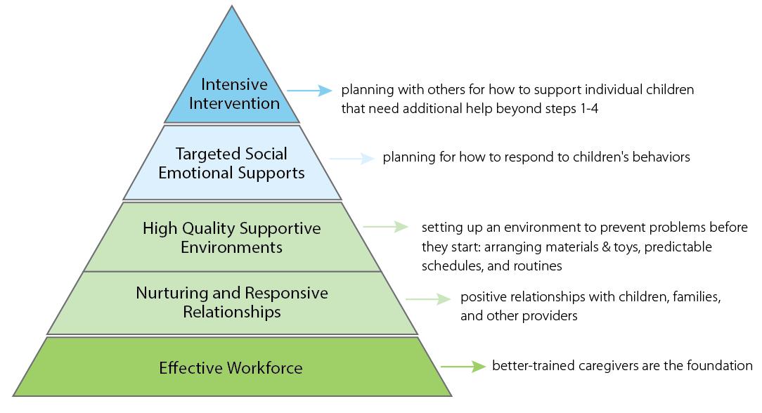 Classroom Design Education Definition ~ Pyramid model nebraska children evidence based strategy