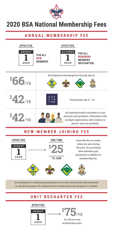 National Membership Fee Increase