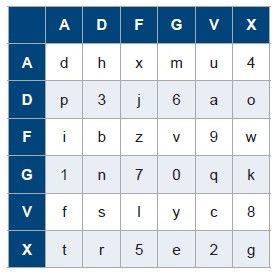 1918: German ADFGVX cipher first used.