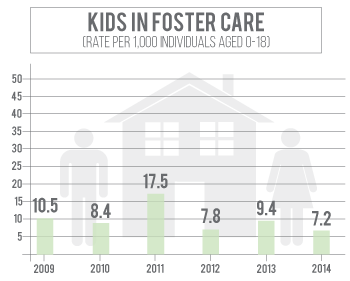 Number of kids in foster care in Adams County has declined since 2011