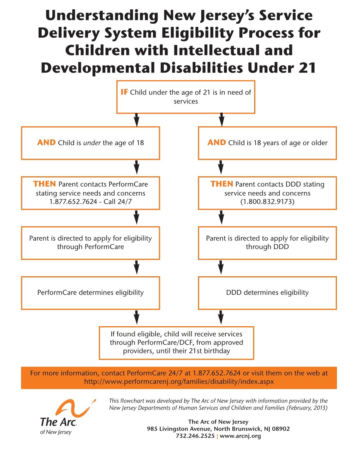 Understanding Developmental Disability State Eligibility Under 21