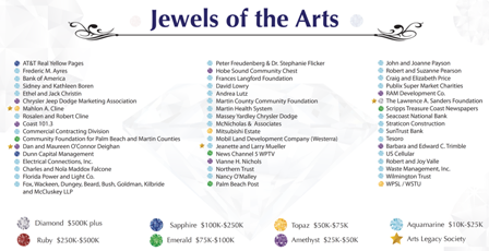 Jewels of the Arts